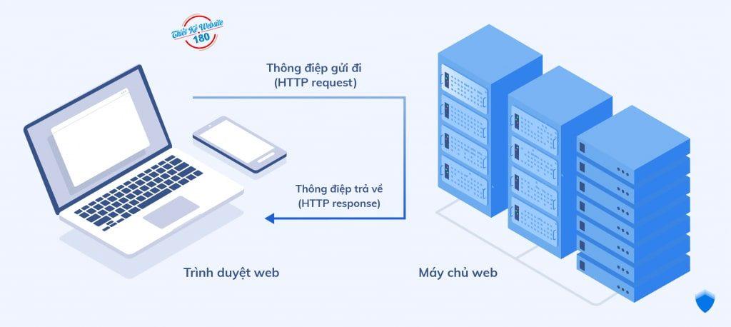 Thiết kế web bán hàng chuyên nghiệp dùng ssl